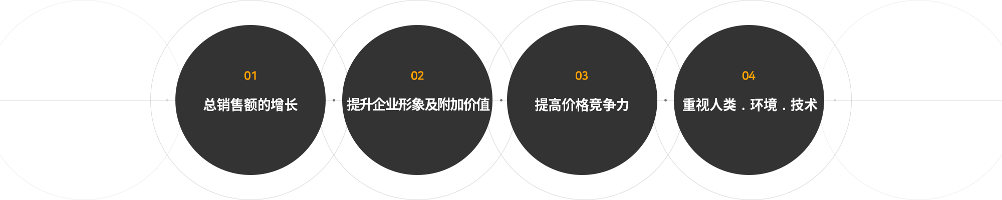 01전체 매출 신장|02기업 이미지 및 부가가치 상승|03가격 경쟁력 상승|04인간·환경·기술 중시